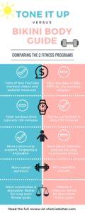 Tone It Up vs. Bikini Body Guide (BBG) Comparison Infographic